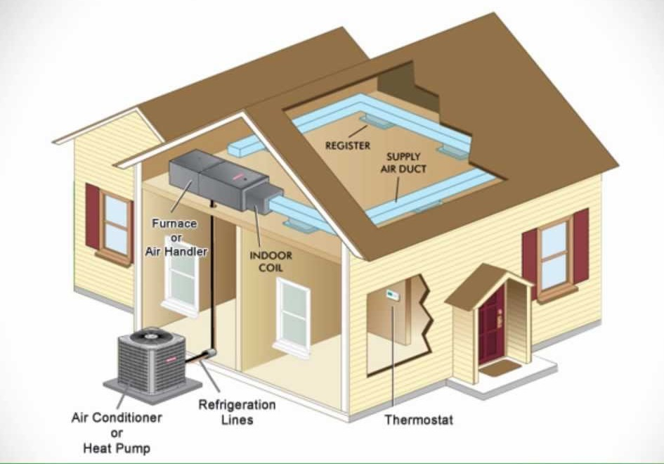 Split Air Conditioner Systems